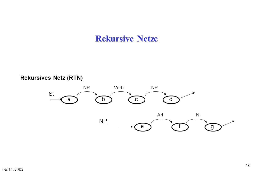06.11.2002 10 Rekursive Netze Rekursives Netz (RTN) abcd ef NPVerbNP S: NP: ArtN g