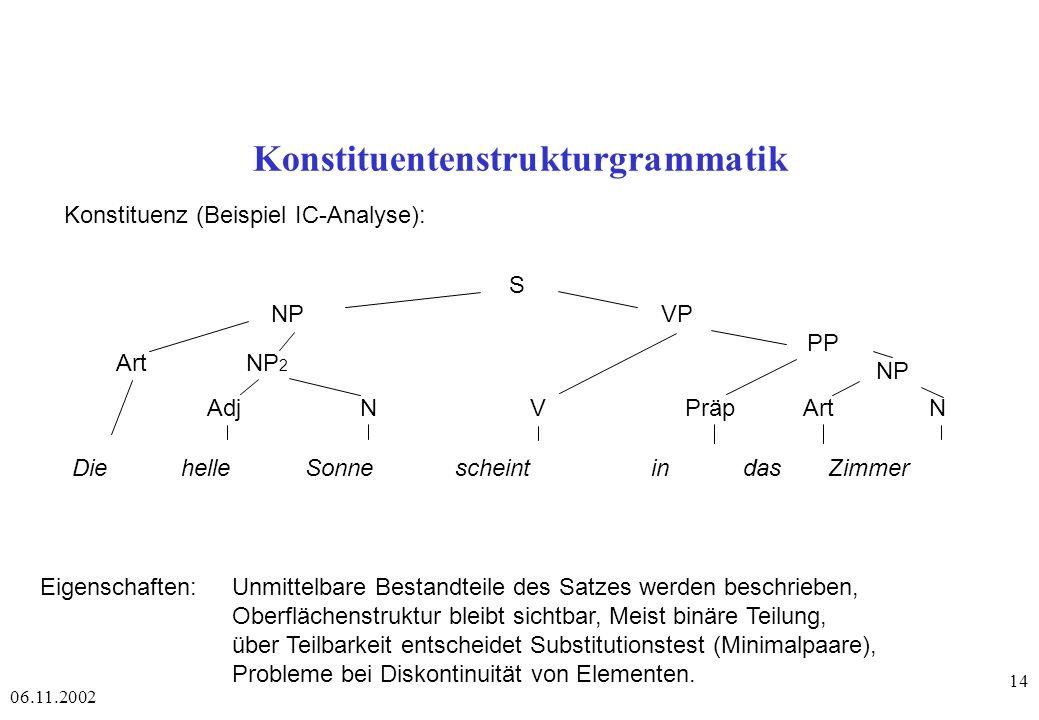 06.11.2002 14 Konstituentenstrukturgrammatik Konstituenz (Beispiel IC-Analyse): S NPVP Art NP 2 PP AdjNPräpArtN Die helle Sonne scheint in das Zimmer V NP Eigenschaften: Unmittelbare Bestandteile des Satzes werden beschrieben, Oberflächenstruktur bleibt sichtbar, Meist binäre Teilung, über Teilbarkeit entscheidet Substitutionstest (Minimalpaare), Probleme bei Diskontinuität von Elementen.