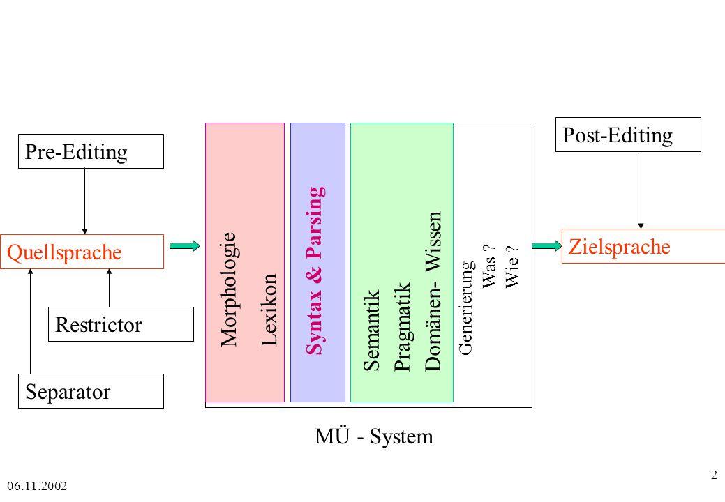 06.11.2002 73 Chart-Parsing - Beispiel - Schritt: 1 Eintrag: 1 S 1 NP VP (aus Initialisierung) Offene Kanten: 1 NP 1 Det NP2, 1 NP NP2 Komplette Kanten: 1 Det 2,...