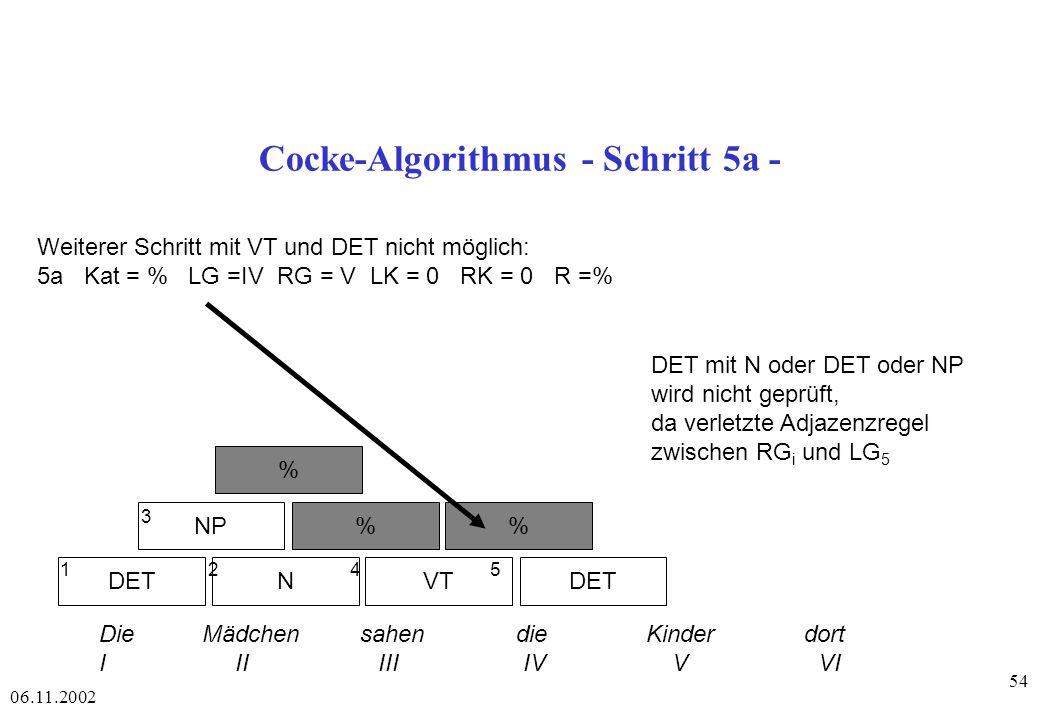 06.11.2002 54 Cocke-Algorithmus - Schritt 5a - DETNVTDET NP% % 1 2 4 5 3 Die Mädchen sahen die Kinder dort I II III IV V VI Weiterer Schritt mit VT und DET nicht möglich: 5a Kat = % LG =IV RG = V LK = 0 RK = 0 R =% DET mit N oder DET oder NP wird nicht geprüft, da verletzte Adjazenzregel zwischen RG i und LG 5