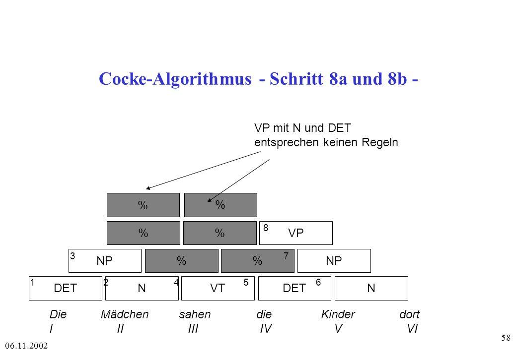 06.11.2002 58 Cocke-Algorithmus - Schritt 8a und 8b - DETNVTDETN NP% %VP % 1 2 4 56 3 7 8 Die Mädchen sahen die Kinder dort I II III IV V VI % VP mit N und DET entsprechen keinen Regeln