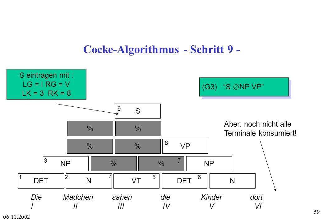 06.11.2002 59 Cocke-Algorithmus - Schritt 9 - DETNVTDETN NP% %VP % S 1 2 4 56 3 7 8 9 Die Mädchen sahen die Kinder dort I II III IV V VI S eintragen mit : LG = I RG = V LK = 3 RK = 8 (G3) S NP VP Aber: noch nicht alle Terminale konsumiert!
