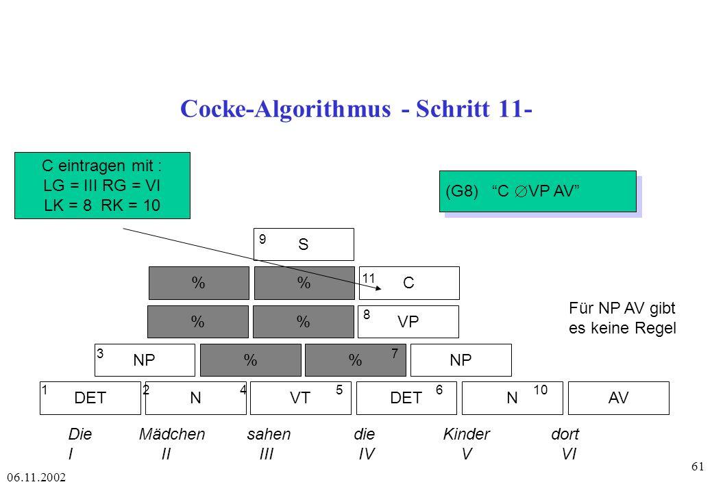 06.11.2002 61 Cocke-Algorithmus - Schritt 11- DETAVNVTDETN NP% %VP %C S 1 2 4 56 10 3 7 8 11 9 Die Mädchen sahen die Kinder dort I II III IV V VI C eintragen mit : LG = III RG = VI LK = 8 RK = 10 (G8) C VP AV Für NP AV gibt es keine Regel