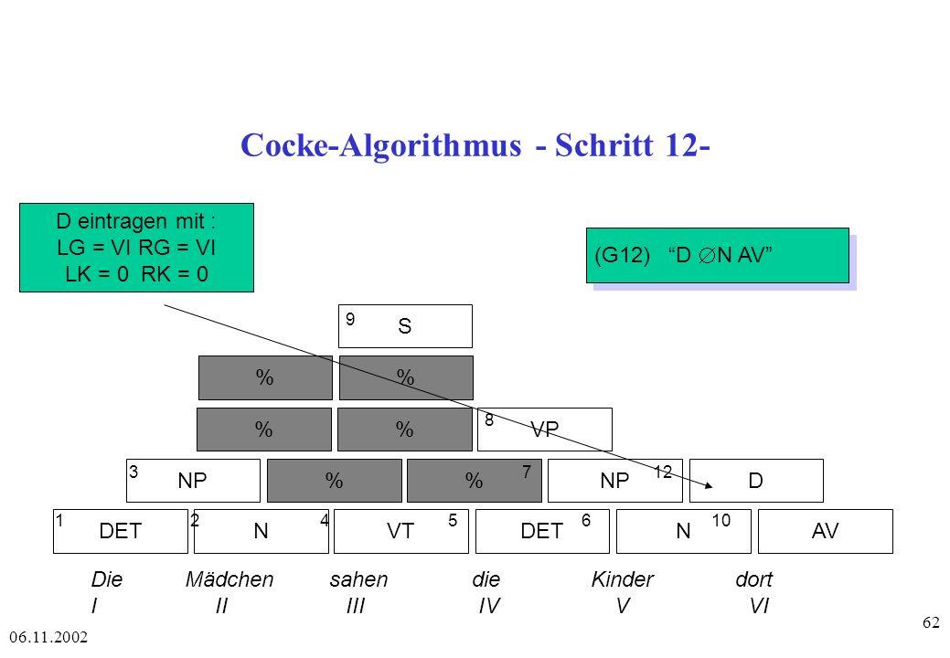 06.11.2002 62 Cocke-Algorithmus - Schritt 12- DETAVNVTDETN NP% D %VP % S 1 2 4 56 10 3 7 12 8 9 Die Mädchen sahen die Kinder dort I II III IV V VI D eintragen mit : LG = VI RG = VI LK = 0 RK = 0 (G12) D N AV