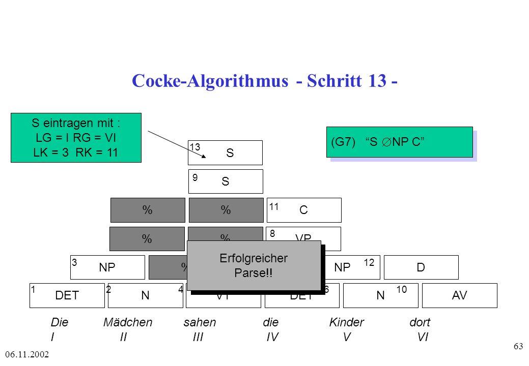 06.11.2002 63 Cocke-Algorithmus - Schritt 13 - DETAVNVTDETN NP% D %VP %C S S 1 2 4 56 10 3 7 12 8 11 9 13 Die Mädchen sahen die Kinder dort I II III IV V VI S eintragen mit : LG = I RG = VI LK = 3 RK = 11 (G7) S NP C Erfolgreicher Parse!.