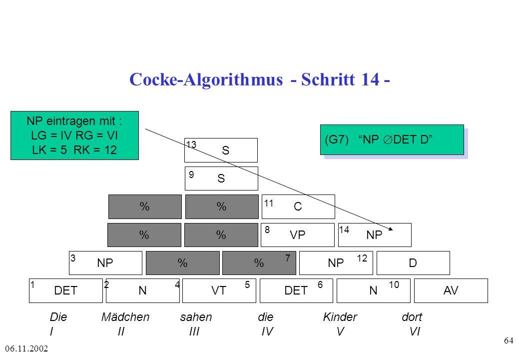 06.11.2002 64 Cocke-Algorithmus - Schritt 14 - DETAVNVTDETN NP% D %VPNP %C S S 1 2 4 56 10 3 7 12 8 14 11 9 13 Die Mädchen sahen die Kinder dort I II III IV V VI NP eintragen mit : LG = IV RG = VI LK = 5 RK = 12 (G7) NP DET D