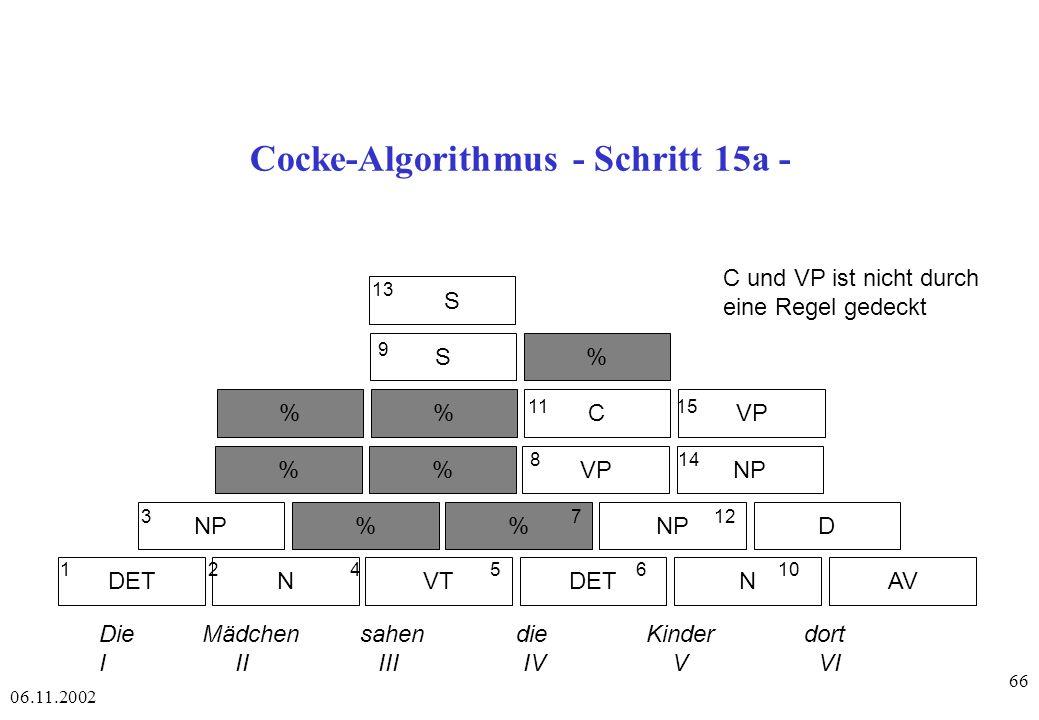 06.11.2002 66 Cocke-Algorithmus - Schritt 15a - DETAVNVTDETN NP% D %VPNP %CVP S% S 1 2 4 56 10 3 7 12 8 14 11 15 9 13 Die Mädchen sahen die Kinder dort I II III IV V VI C und VP ist nicht durch eine Regel gedeckt