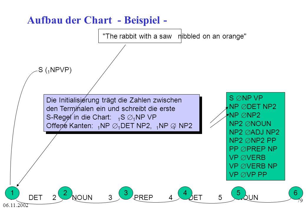 06.11.2002 79 Aufbau der Chart - Beispiel - 1 DET 2 NOUN 3 PREP 4 DET 5 NOUN 123456 S NP VP NP DET NP2 NP NP2 NP2 NOUN NP2 ADJ NP2 NP2 NP2 PP PP PREP NP VP VERB VP VERB NP VP VP PP Die Initialisierung trägt die Zahlen zwischen den Terminalen ein und schreibt die erste S-Regel in die Chart: 1 S 1 NP VP Offene Kanten: 1 NP 1 DET NP2, 1 NP 1 NP2 Die Initialisierung trägt die Zahlen zwischen den Terminalen ein und schreibt die erste S-Regel in die Chart: 1 S 1 NP VP Offene Kanten: 1 NP 1 DET NP2, 1 NP 1 NP2 S ( 1 NPVP) The rabbit with a saw nibbled on an orange