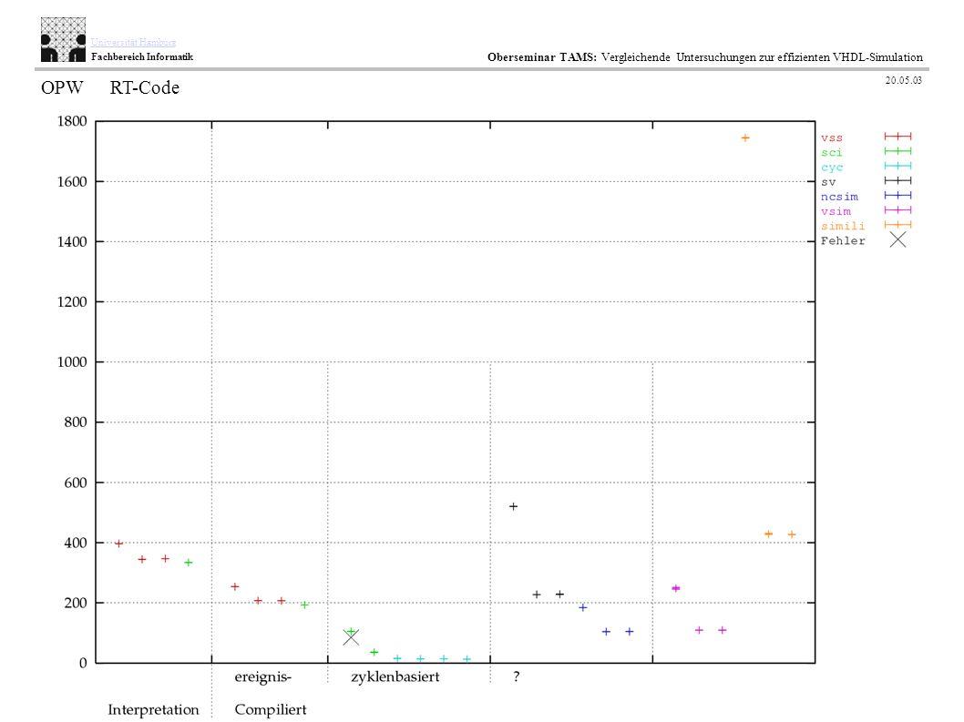 42 / 35 AB TAMS Technische Aspekte Multimodaler Systeme Universität Hamburg Fachbereich Informatik Oberseminar TAMS: Vergleichende Untersuchungen zur