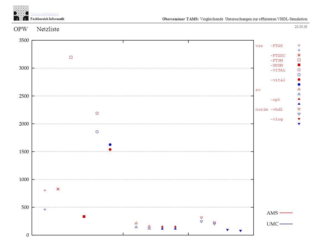 57 / 35 AB TAMS Technische Aspekte Multimodaler Systeme Universität Hamburg Fachbereich Informatik Oberseminar TAMS: Vergleichende Untersuchungen zur
