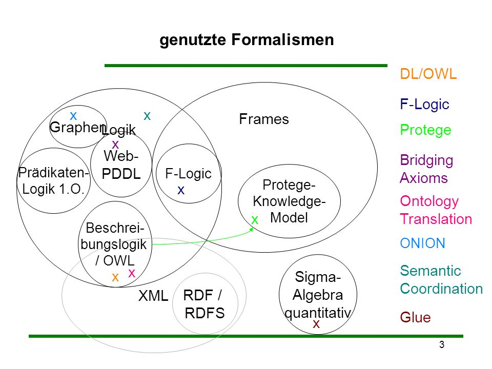 3 Logik genutzte Formalismen Prädikaten- Logik 1.O.