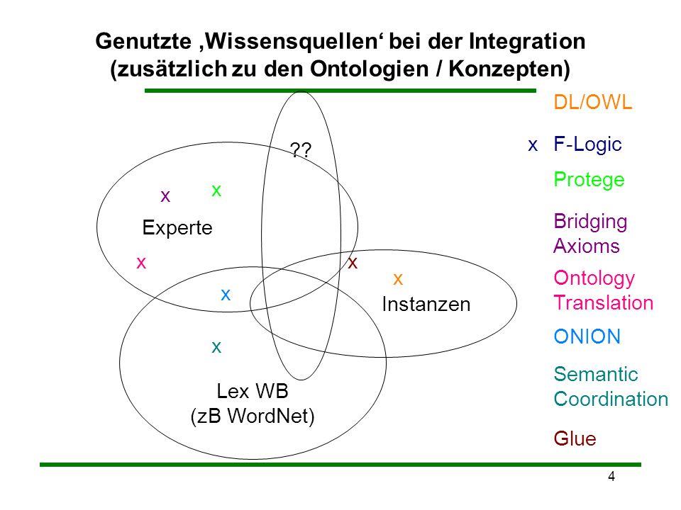 4 Genutzte Wissensquellen bei der Integration (zusätzlich zu den Ontologien / Konzepten) Experte Lex WB (zB WordNet) Instanzen ?.