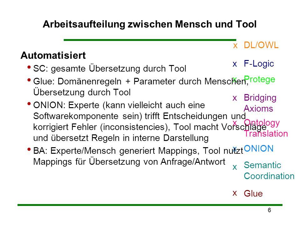 6 Arbeitsaufteilung zwischen Mensch und Tool Glue x Semantic Coordination x Ontology Translation x Protegex F-Logicx ONIONx Bridging Axioms x DL/OWLx Automatisiert SC: gesamte Übersetzung durch Tool Glue: Domänenregeln + Parameter durch Menschen, Übersetzung durch Tool ONION: Experte (kann vielleicht auch eine Softwarekomponente sein) trifft Entscheidungen und korrigiert Fehler (inconsistencies), Tool macht Vorschläge und übersetzt Regeln in interne Darstellung BA: Experte/Mensch generiert Mappings, Tool nutzt Mappings für Übersetzung von Anfrage/Antwort