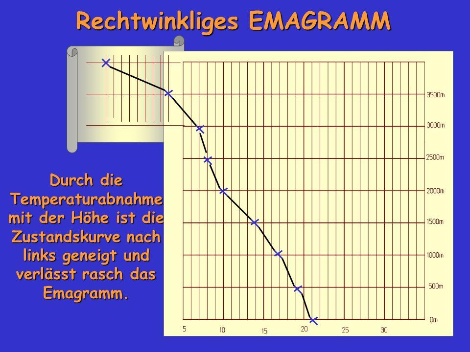 Rechtwinkliges EMAGRAMM Durch die Temperaturabnahme mit der Höhe ist die Zustandskurve nach links geneigt und verlässt rasch das Emagramm.