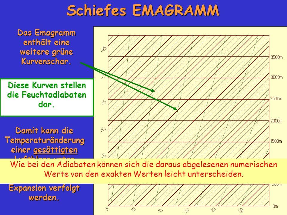 Das Emagramm enthält eine weitere grüne Kurvenschar. Diese Kurven stellen die Feuchtadiabaten dar. Schiefes EMAGRAMM Damit kann die Temperaturänderung