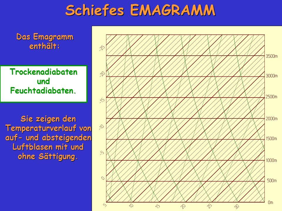 Schiefes EMAGRAMM Das Emagramm enthält: Trockenadiabaten und Feuchtadiabaten. Sie zeigen den Temperaturverlauf von auf- und absteigenden Luftblasen mi