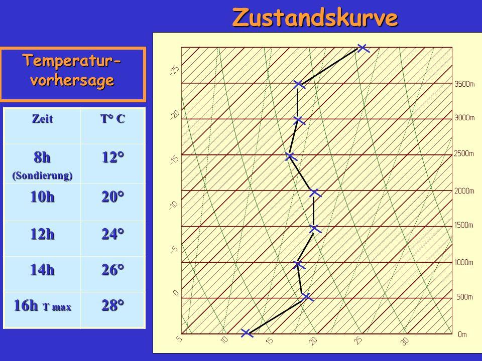 Zeit T° C 8h(Sondierung)12° 10h20° 12h24° 14h26° 16h T max 28° Temperatur- vorhersage Zustandskurve