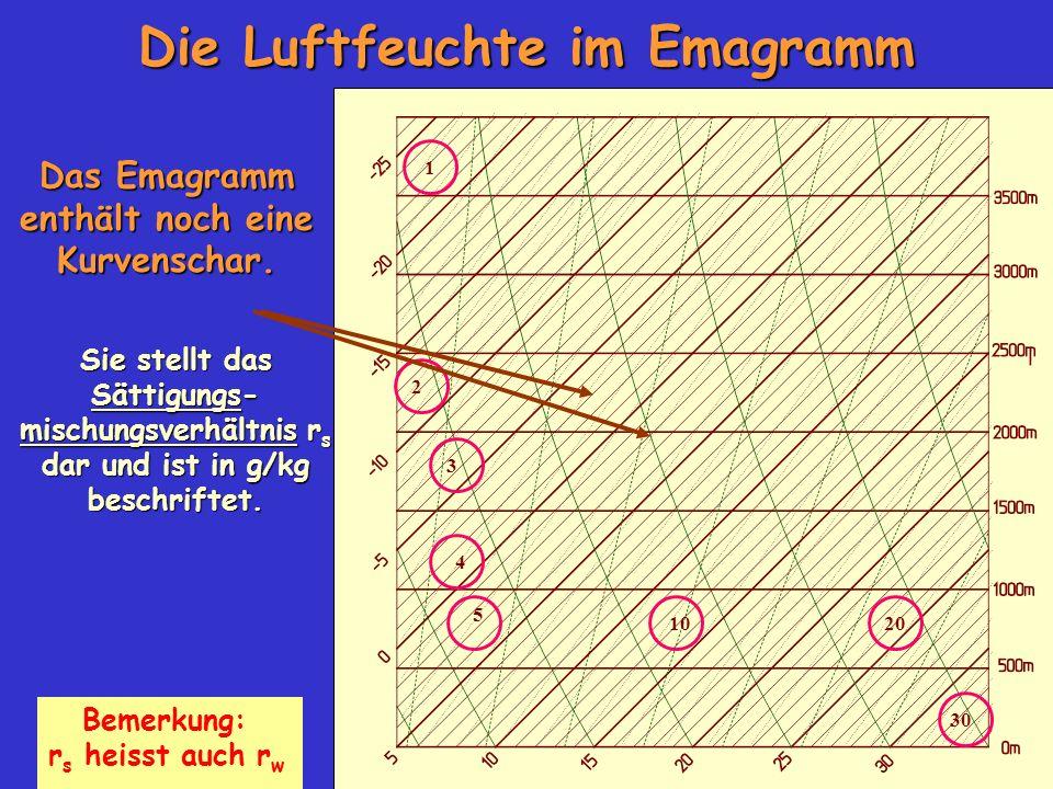 Die Luftfeuchte im Emagramm Das Emagramm enthält noch eine Kurvenschar. Sie stellt das Sättigungs- mischungsverhältnis r s dar und ist in g/kg beschri