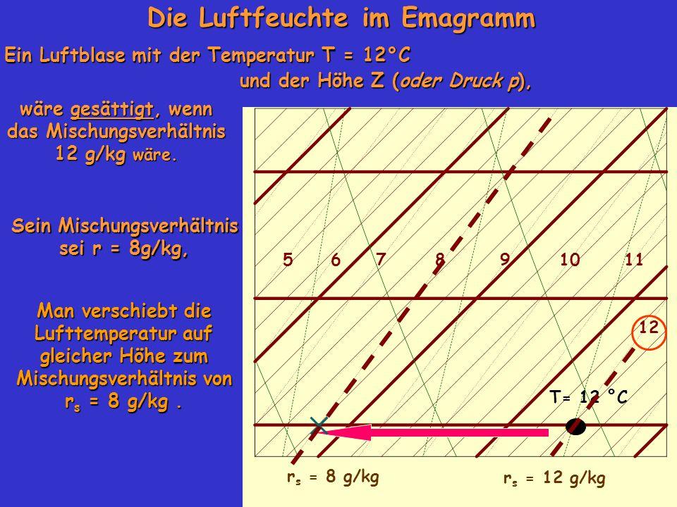 Die Luftfeuchte im Emagramm Ein Luftblase mit der Temperatur T = 12°C und der Höhe Z (oder Druck p), und der Höhe Z (oder Druck p), 105678911 12 r s = 8 g/kg wäre gesättigt, wenn das Mischungsverhältnis 12 g/kg wäre.