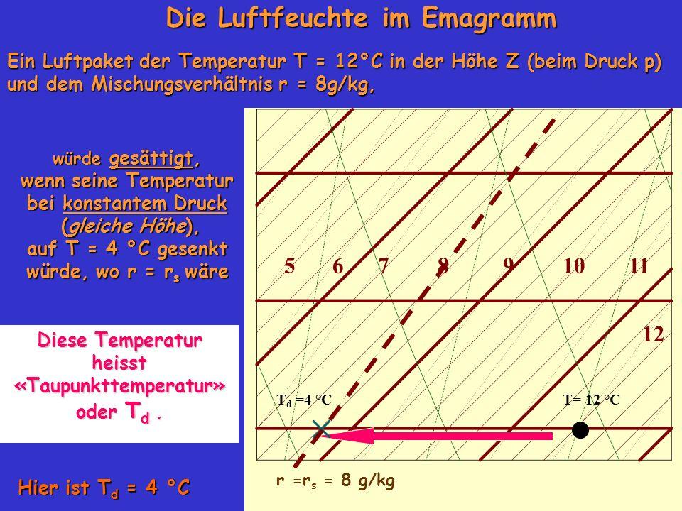 Die Luftfeuchte im Emagramm Ein Luftpaket der Temperatur T = 12°C in der Höhe Z (beim Druck p) und dem Mischungsverhältnis r = 8g/kg, 105678911 12 T d =4 °C r =r s = 8 g/kg würde gesättigt, wenn seine Temperatur bei konstantem Druck (gleiche Höhe), (gleiche Höhe), auf T = 4 °C gesenkt würde, wo r = r s wäre Diese Temperatur heisst «Taupunkttemperatur» oder T d.