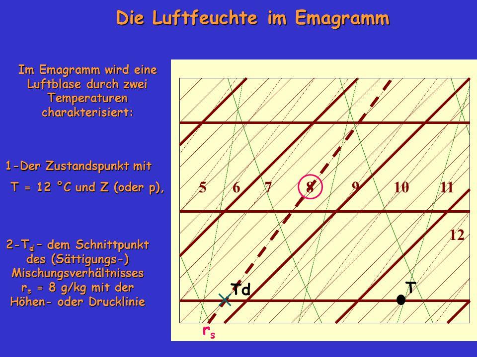 Im Emagramm wird eine Luftblase durch zwei Temperaturen charakterisiert: 1-Der Zustandspunkt mit T = 12 °C und Z (oder p), 2-T d – dem Schnittpunkt des (Sättigungs-) Mischungsverhältnisses r s = 8 g/kg mit der Höhen- oder Drucklinie Die Luftfeuchte im Emagramm rsrs 105678911 12 Td T