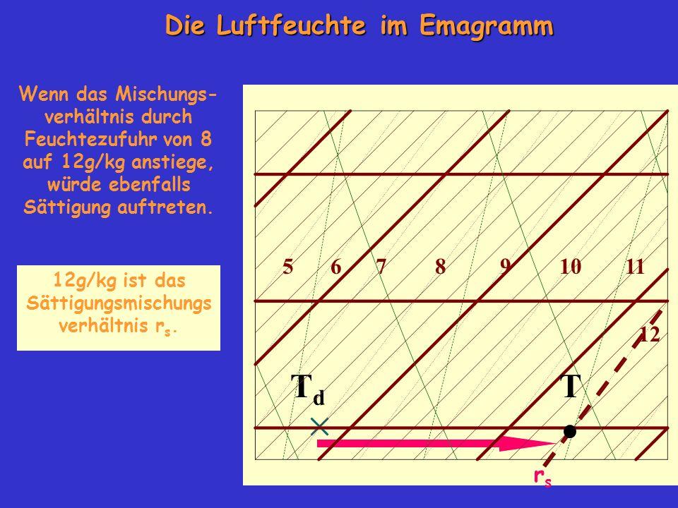 TdTd Die Luftfeuchte im Emagramm 105678911 12 Wenn das Mischungs- verhältnis durch Feuchtezufuhr von 8 auf 12g/kg anstiege, würde ebenfalls Sättigung auftreten.