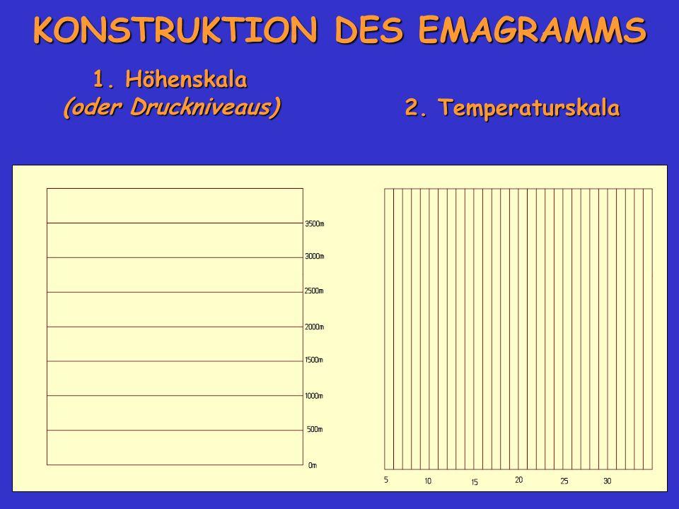 KONSTRUKTION DES EMAGRAMMS 1. Höhenskala (oder Druckniveaus) 2. Temperaturskala