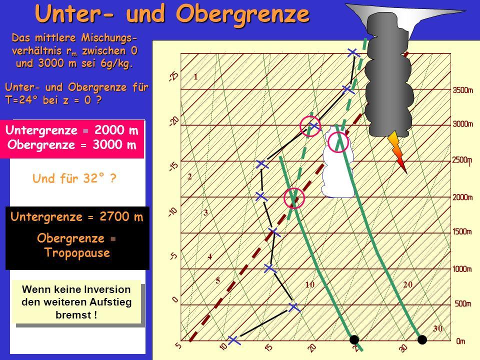 1 2 3 4 5 1020 30 Unter- und Obergrenze Das mittlere Mischungs- verhältnis r m zwischen 0 und 3000 m sei 6g/kg. Unter- und Obergrenze für T=24° bei z
