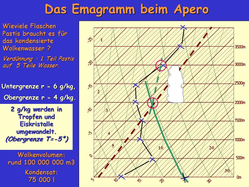 1 2 3 4 5 1020 30 Das Emagramm beim Apero Wieviele Flaschen Pastis braucht es für das kondensierte Wolkenwasser ? Verdünnung : 1 Teil Pastis auf 5 Tei