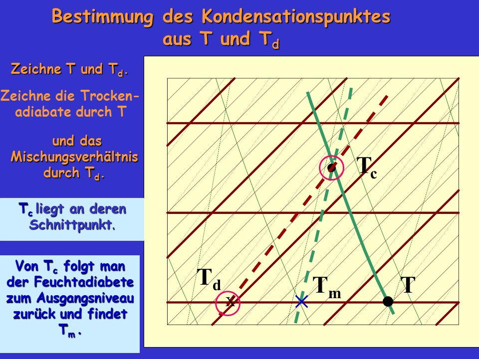 Bestimmung des Kondensationspunktes aus T und T d Zeichne T und T d. TmTm TcTc Zeichne die Trocken- adiabate durch T und das Mischungsverhältnis durch