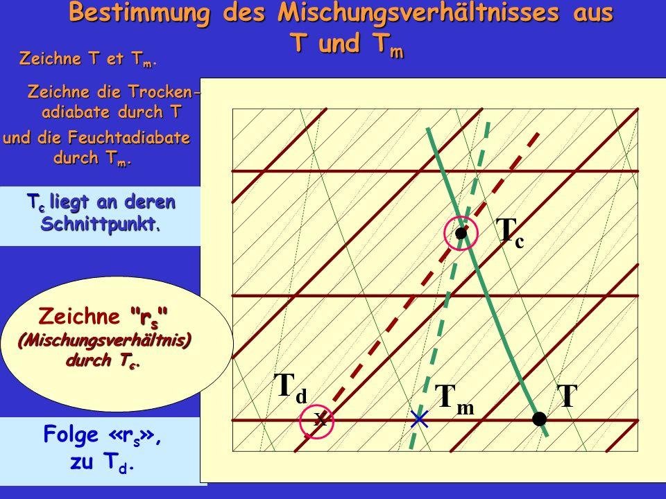 Folge «r s », zu T d. Bestimmung des Mischungsverhältnisses aus T und T m Zeichne T et T m Zeichne T et T m. TmTm TcTc TdTd Zeichne die Trocken- adiab