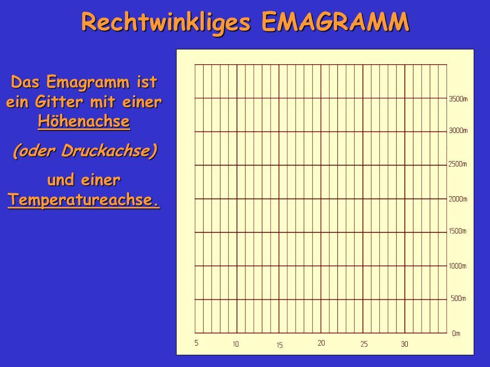 Rechtwinkliges EMAGRAMM Das Emagramm ist ein Gitter mit einer Höhenachse (oder Druckachse) und einer Temperatureachse.