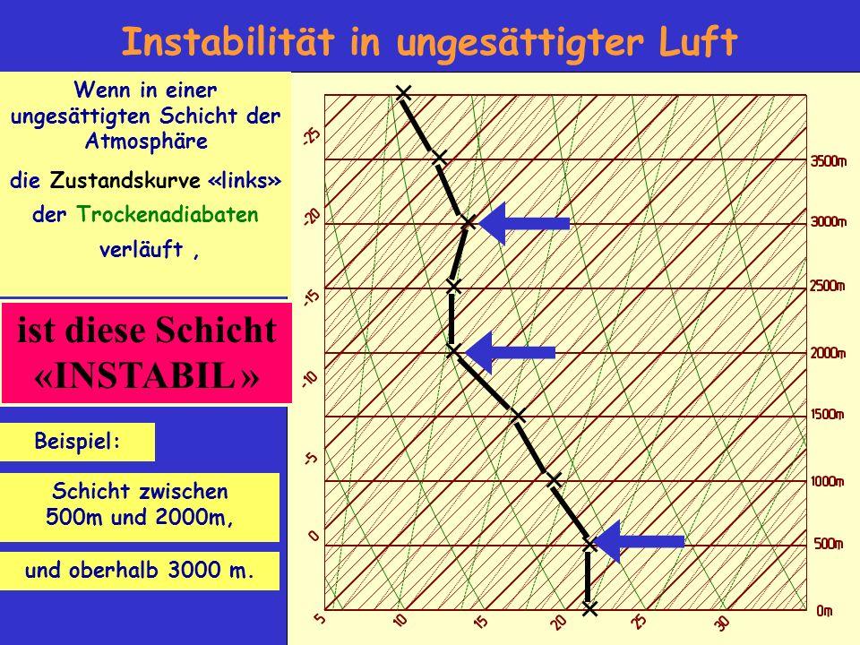 ist diese Schicht «INSTABIL » Instabilität in ungesättigter Luft Wenn in einer ungesättigten Schicht der Atmosphäre die Zustandskurve «links» der Trockenadiabaten verläuft, Beispiel: Schicht zwischen 500m und 2000m, und oberhalb 3000 m.