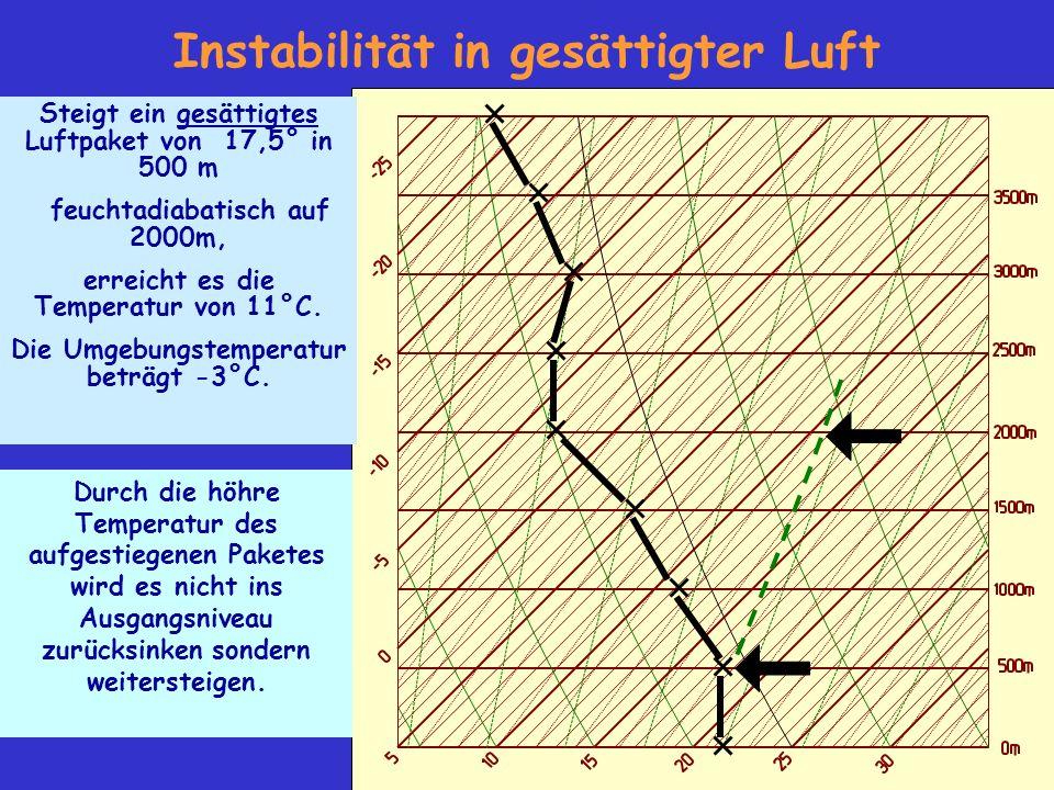 Instabilität in gesättigter Luft Steigt ein gesättigtes Luftpaket von 17,5° in 500 m feuchtadiabatisch auf 2000m, erreicht es die Temperatur von 11°C.