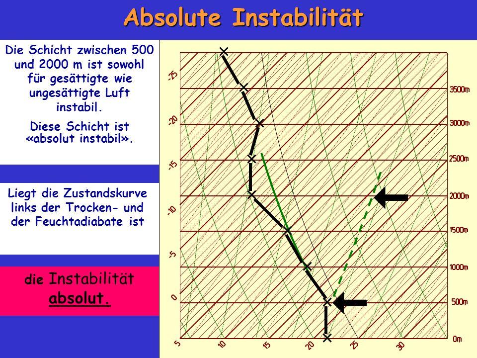 Absolute Instabilität Die Schicht zwischen 500 und 2000 m ist sowohl für gesättigte wie ungesättigte Luft instabil. Diese Schicht ist «absolut instabi