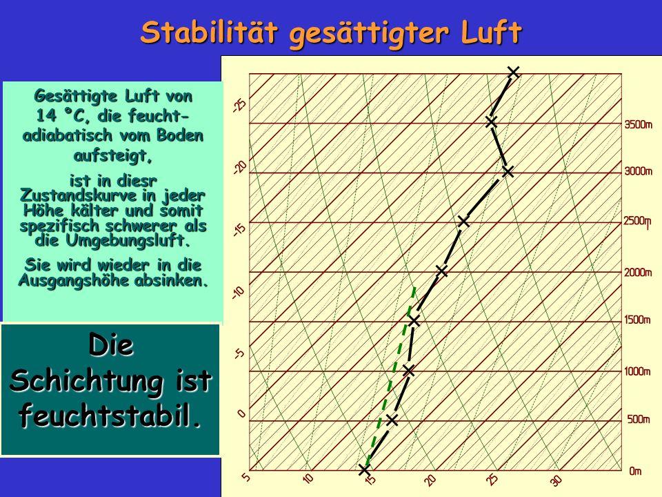 Stabilität gesättigter Luft Gesättigte Luft von 14 °C, die feucht- adiabatisch vom Boden aufsteigt, ist in diesr Zustandskurve in jeder Höhe kälter und somit spezifisch schwerer als die Umgebungsluft.