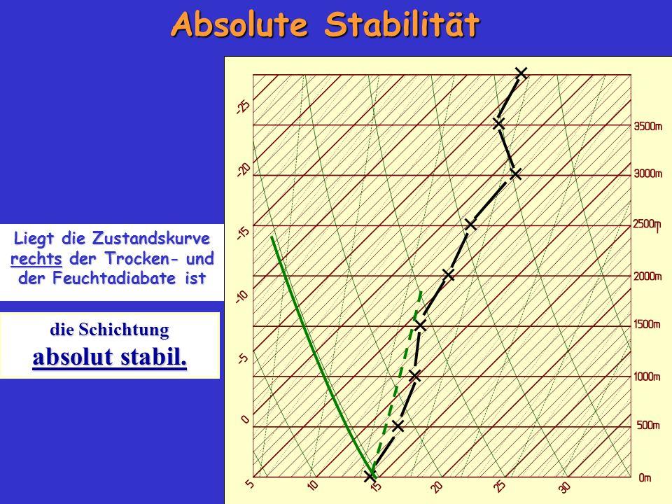 Absolute Stabilität die Schichtung absolut stabil. Liegt die Zustandskurve rechts der Trocken- und der Feuchtadiabate ist