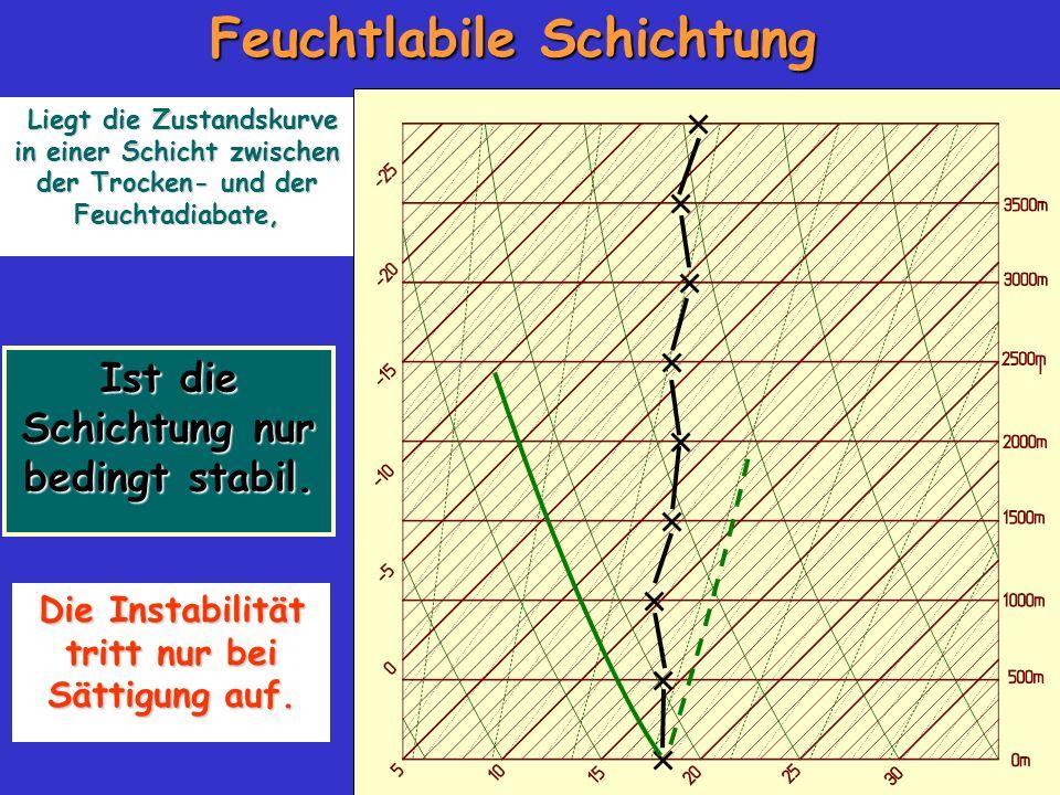 Feuchtlabile Schichtung Ist die Schichtung nur bedingt stabil. Liegt die Zustandskurve in einer Schicht zwischen der Trocken- und der Feuchtadiabate,