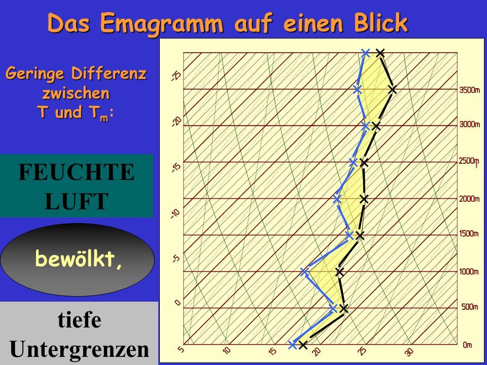 Das Emagramm auf einen Blick Geringe Differenz zwischen T und T m Geringe Differenz zwischen T und T m : FEUCHTE LUFT bewölkt, tiefe Untergrenzen