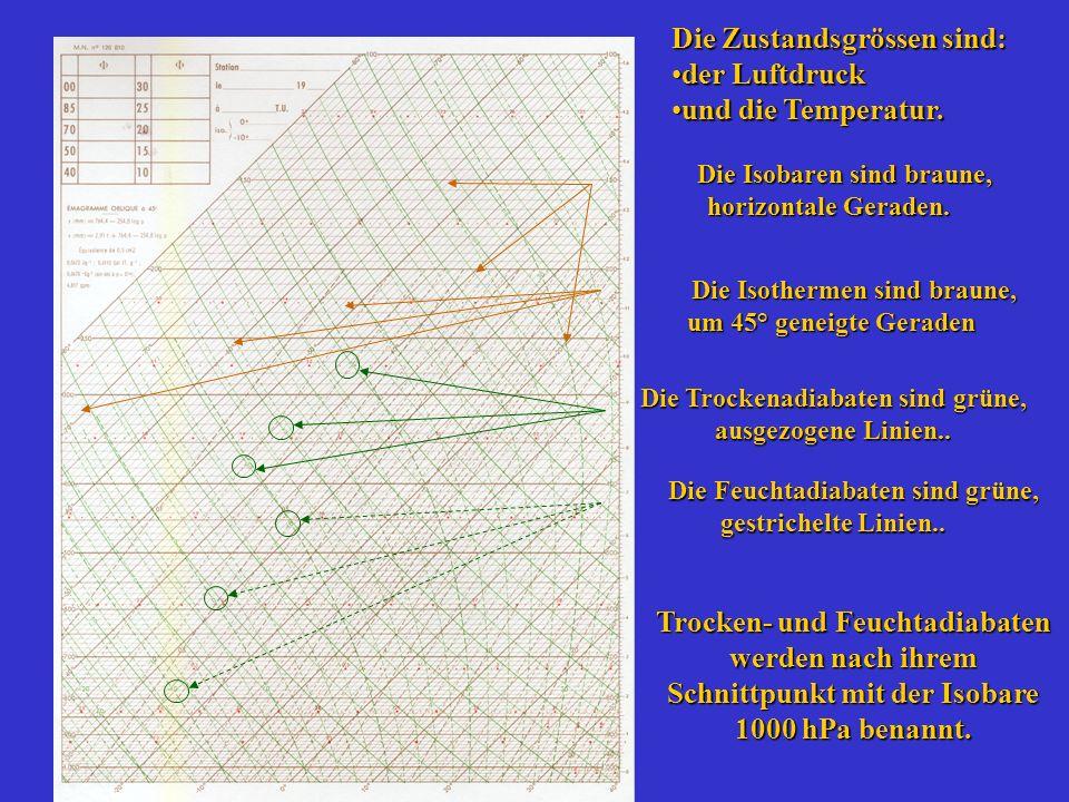 Die Trockenadiabaten sind grüne, ausgezogene Linien.. Die Isothermen sind braune, um 45° geneigte Geraden Die Isothermen sind braune, um 45° geneigte