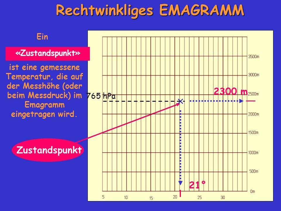 Rechtwinkliges EMAGRAMM Ein Zustandspunkt ist eine gemessene Temperatur, die auf der Messhöhe (oder beim Messdruck) im Emagramm eingetragen wird.