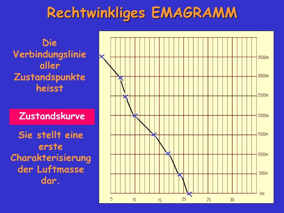 Rechtwinkliges EMAGRAMM Sie stellt eine erste Charakterisierung der Luftmasse dar. Die Verbindungslinie aller Zustandspunkte heisst Zustandskurve