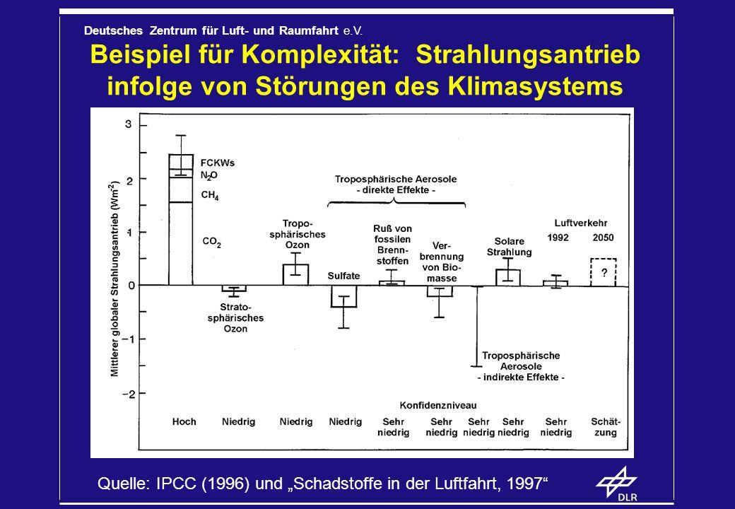 Deutsches Zentrum für Luft- und Raumfahrt e.V. Beispiel für Komplexität: Strahlungsantrieb infolge von Störungen des Klimasystems Quelle: IPCC (1996)
