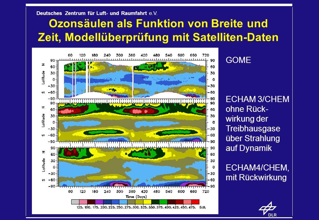 Deutsches Zentrum für Luft- und Raumfahrt e.V. Ozonsäulen als Funktion von Breite und Zeit, Modellüberprüfung mit Satelliten-Daten GOME ECHAM 3/CHEM o