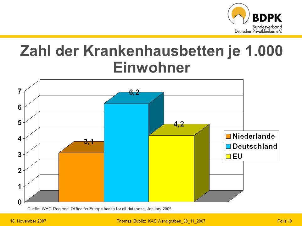 16. November 2007 Thomas Bublitz KAS Wendgräben_30_11_2007 Folie 10 Zahl der Krankenhausbetten je 1.000 Einwohner Quelle: WHO Regional Office for Euro