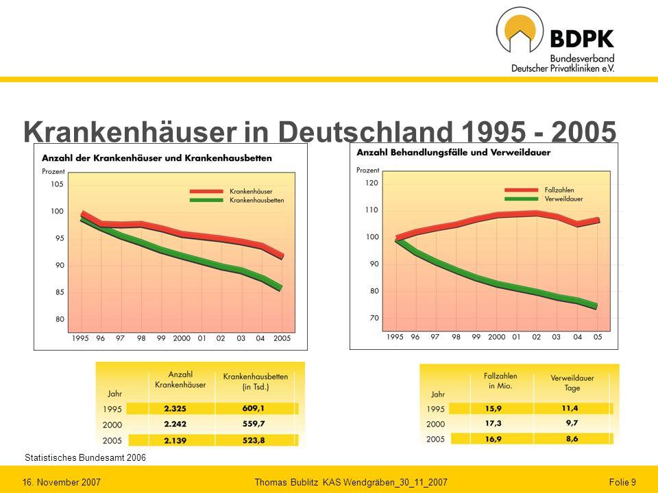 16. November 2007 Thomas Bublitz KAS Wendgräben_30_11_2007 Folie 9 Krankenhäuser in Deutschland 1995 - 2005 Statistisches Bundesamt 2006