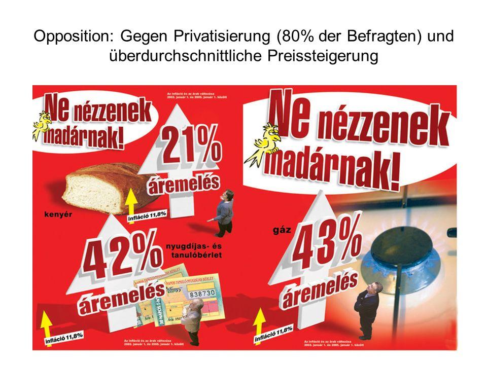 Opposition: Gegen Privatisierung (80% der Befragten) und überdurchschnittliche Preissteigerung