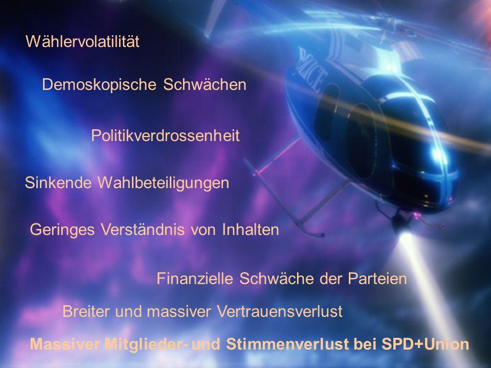 Wählervolatilität Politikverdrossenheit Sinkende Wahlbeteiligungen Finanzielle Schwäche der Parteien Breiter und massiver Vertrauensverlust Demoskopische Schwächen Geringes Verständnis von Inhalten Massiver Mitglieder- und Stimmenverlust bei SPD+Union