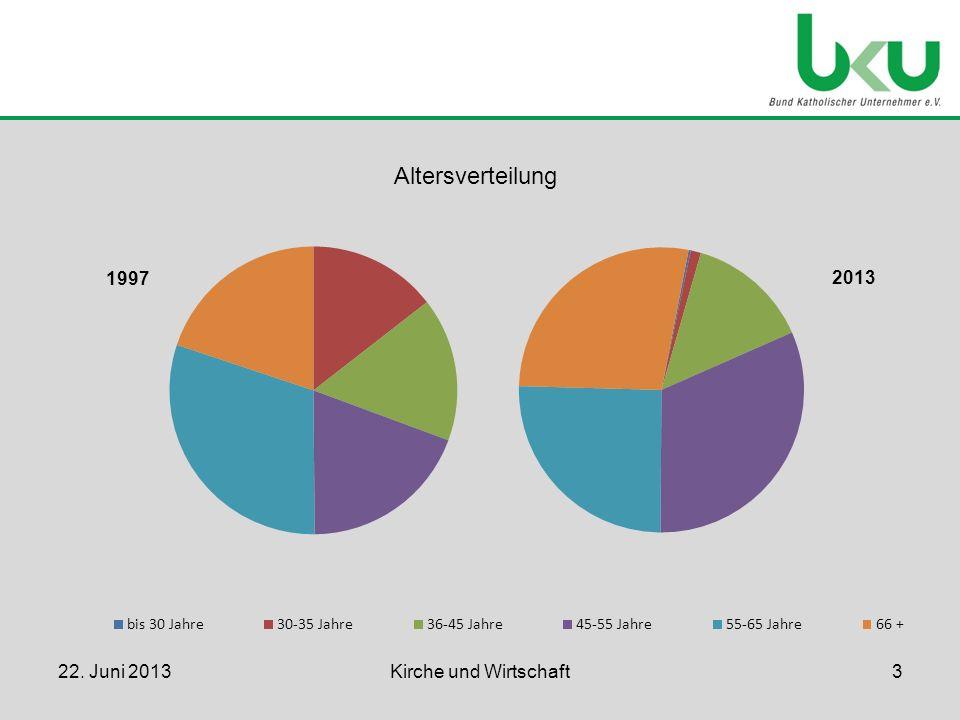 2013 Altersverteilung 22. Juni 2013Kirche und Wirtschaft3