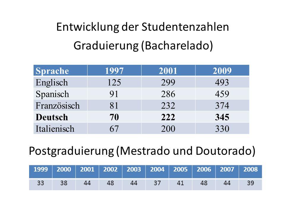 Entwicklung der Studentenzahlen Sprache199720012009 Englisch125299493 Spanisch91286459 Französisch81232374 Deutsch70222345 Italienisch67200330 1999200020012002200320042005200620072008 33384448443741484439 Graduierung (Bacharelado) Postgraduierung (Mestrado und Doutorado)